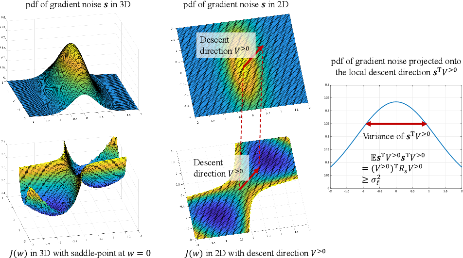 Figure 2 for Second-Order Guarantees in Centralized, Federated and Decentralized Nonconvex Optimization