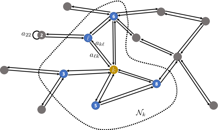 Figure 3 for Second-Order Guarantees in Centralized, Federated and Decentralized Nonconvex Optimization