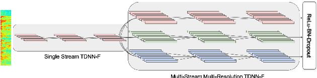 Figure 1 for Multistream CNN for Robust Acoustic Modeling