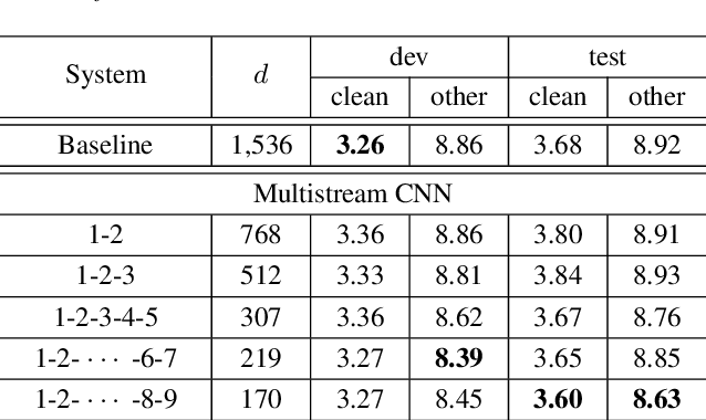 Figure 2 for Multistream CNN for Robust Acoustic Modeling