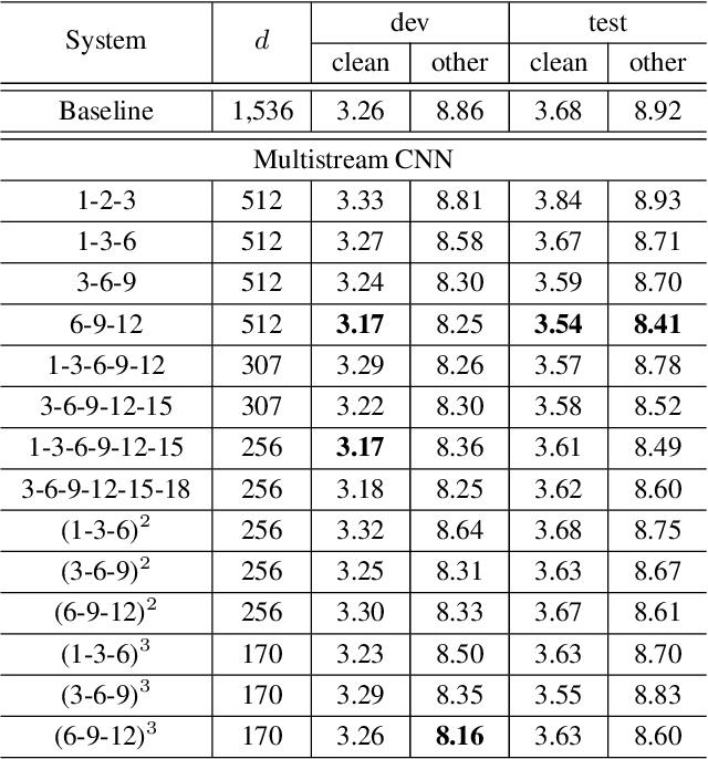 Figure 3 for Multistream CNN for Robust Acoustic Modeling