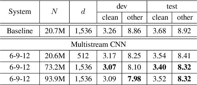 Figure 4 for Multistream CNN for Robust Acoustic Modeling