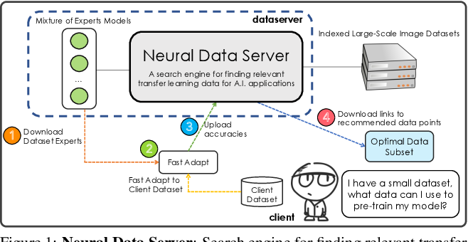 Figure 1 for Neural Data Server: A Large-Scale Search Engine for Transfer Learning Data