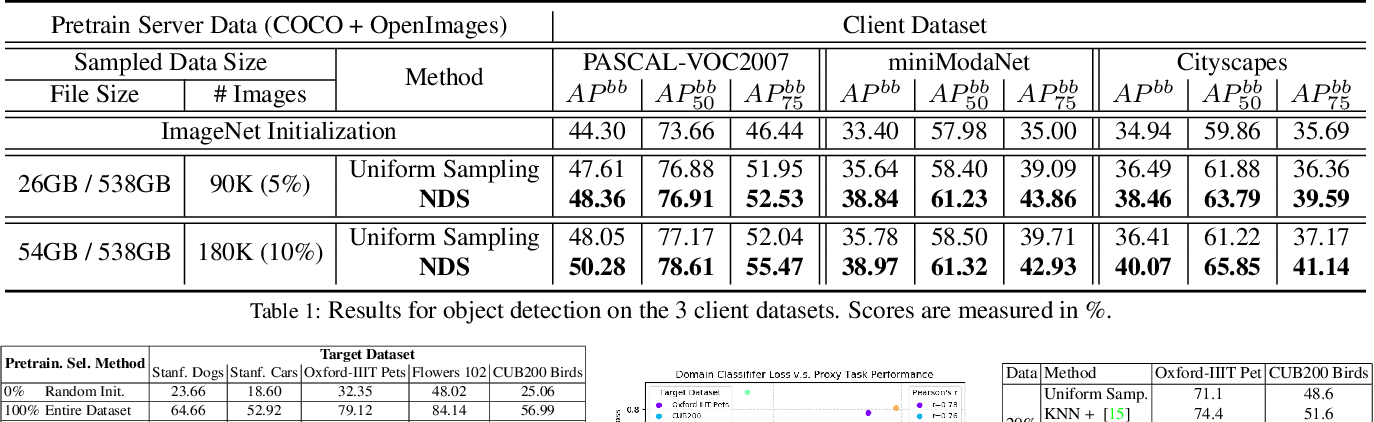 Figure 2 for Neural Data Server: A Large-Scale Search Engine for Transfer Learning Data