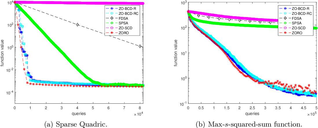 Figure 3 for A Zeroth-Order Block Coordinate Descent Algorithm for Huge-Scale Black-Box Optimization