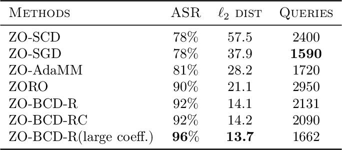 Figure 2 for A Zeroth-Order Block Coordinate Descent Algorithm for Huge-Scale Black-Box Optimization
