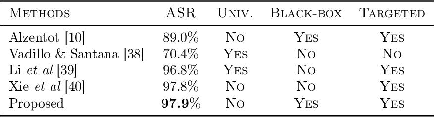 Figure 4 for A Zeroth-Order Block Coordinate Descent Algorithm for Huge-Scale Black-Box Optimization
