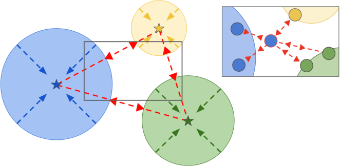 Figure 2 for Boosting Deep Open World Recognition by Clustering