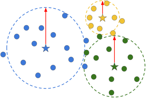 Figure 3 for Boosting Deep Open World Recognition by Clustering