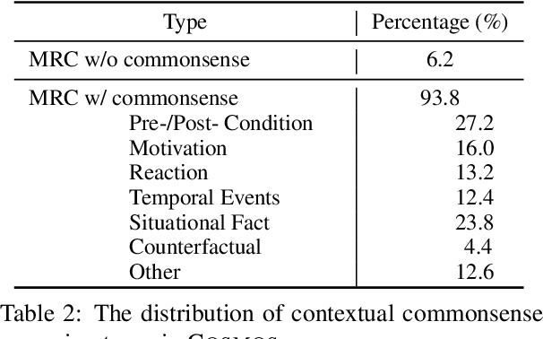 Figure 3 for Cosmos QA: Machine Reading Comprehension with Contextual Commonsense Reasoning