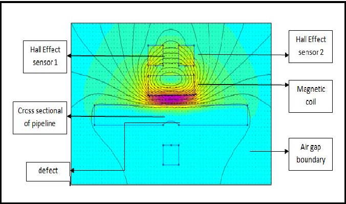 Figure 4 from Simulation of magnetic flux leakage (MFL) analysis
