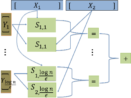 Figure 2 for Neuro-RAM Unit with Applications to Similarity Testing and Compression in Spiking Neural Networks