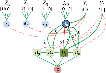 Figure 1 for Neuro-RAM Unit with Applications to Similarity Testing and Compression in Spiking Neural Networks