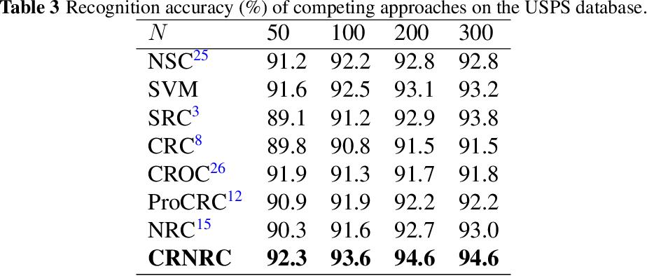 Figure 4 for Class-specific residual constraint non-negative representation for pattern classification