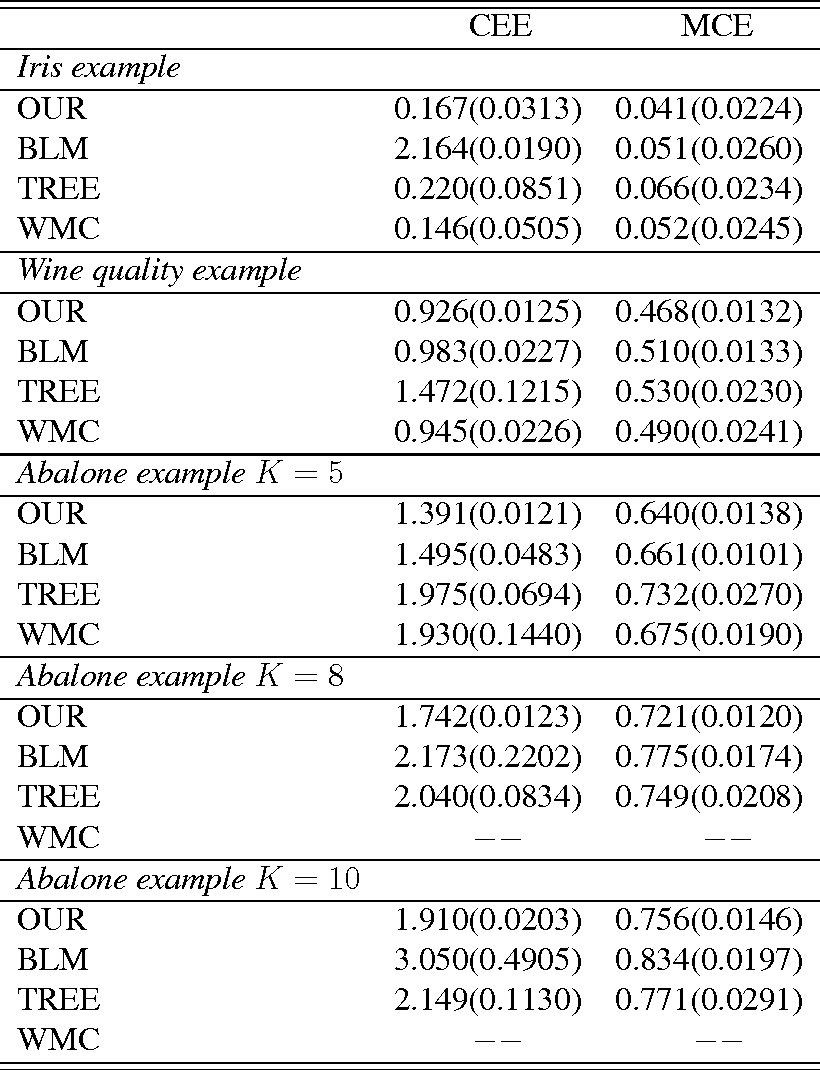 Figure 3 for An efficient model-free estimation of multiclass conditional probability