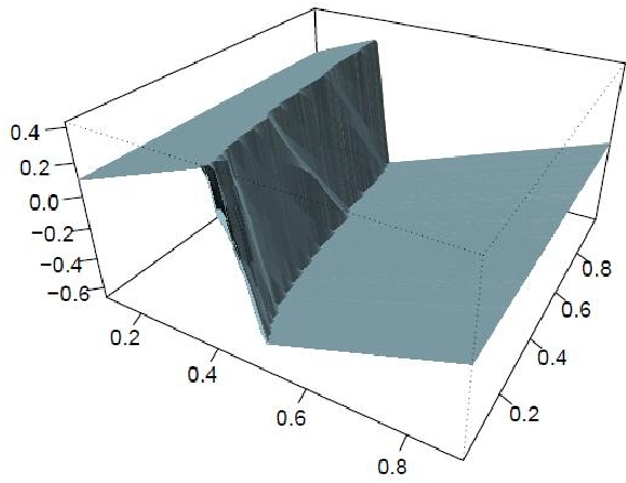 Figure 2 for An efficient model-free estimation of multiclass conditional probability