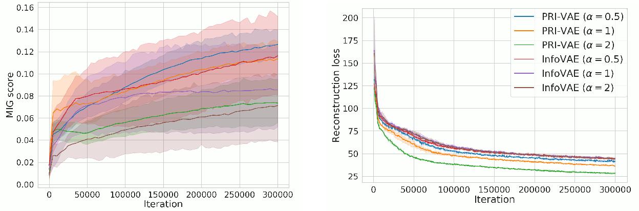 Figure 4 for PRI-VAE: Principle-of-Relevant-Information Variational Autoencoders