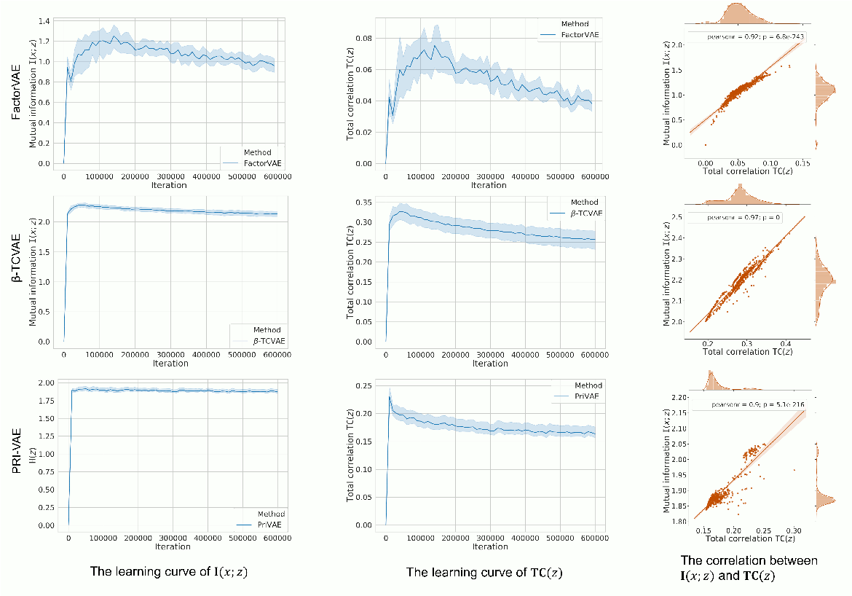 Figure 2 for PRI-VAE: Principle-of-Relevant-Information Variational Autoencoders