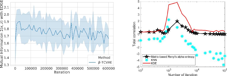 Figure 3 for PRI-VAE: Principle-of-Relevant-Information Variational Autoencoders
