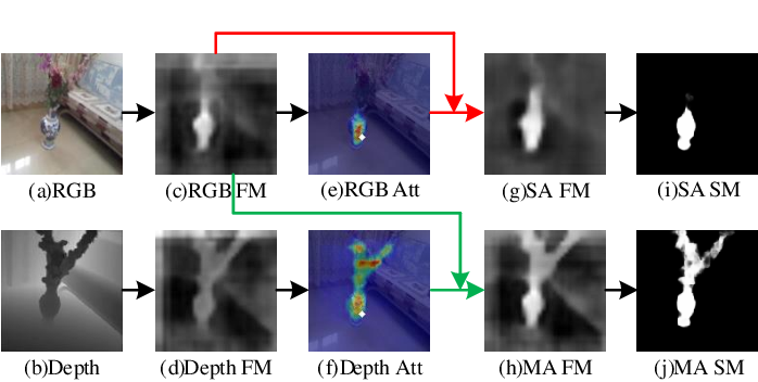 Figure 1 for Learning Selective Mutual Attention and Contrast for RGB-D Saliency Detection
