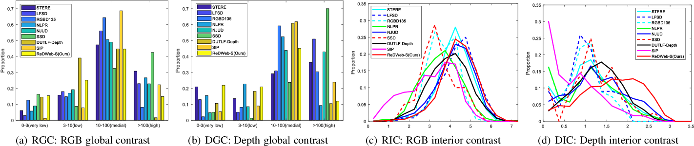 Figure 4 for Learning Selective Mutual Attention and Contrast for RGB-D Saliency Detection