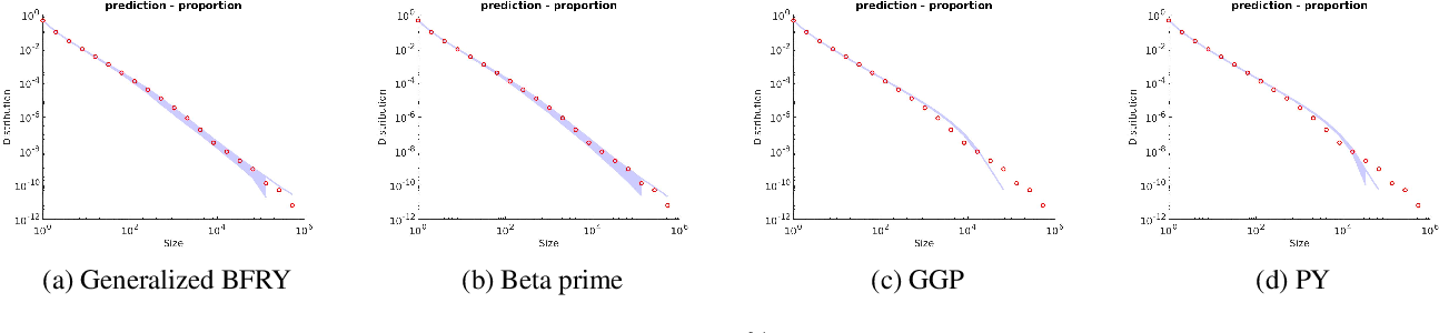 Figure 3 for Beyond the Chinese Restaurant and Pitman-Yor processes: Statistical Models with Double Power-law Behavior