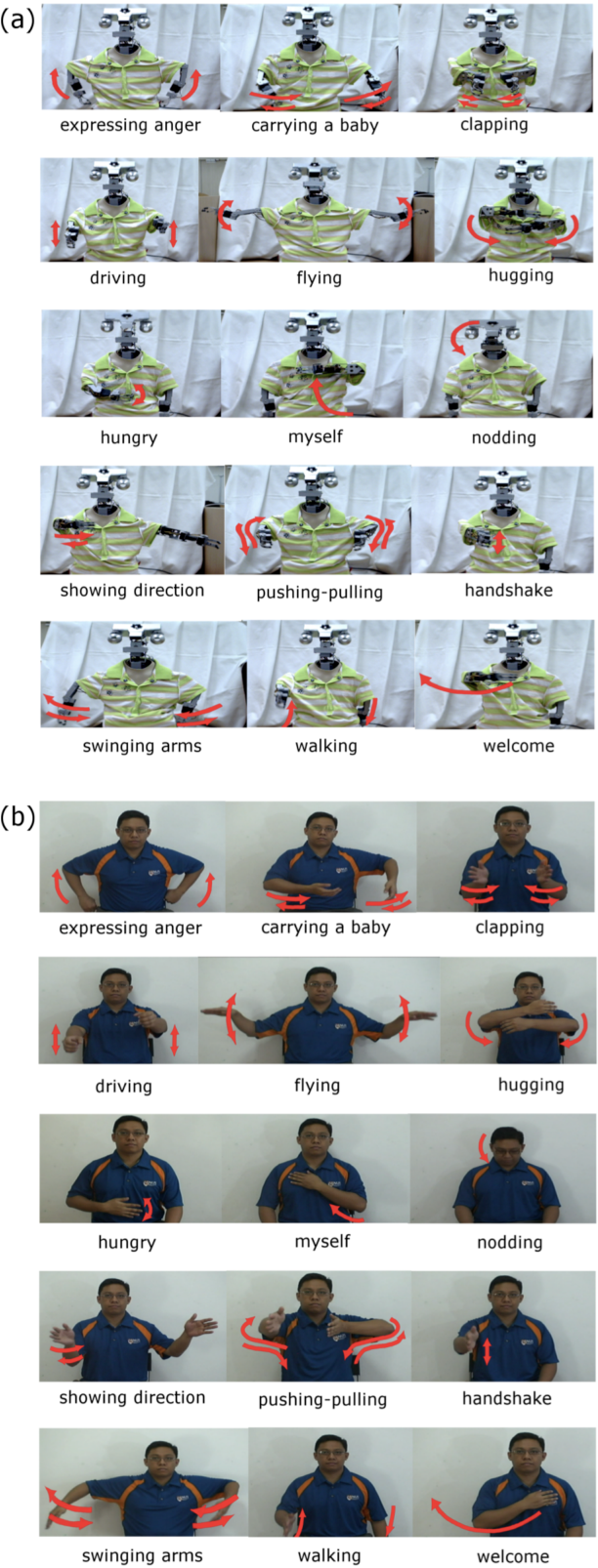 Figure 3 for Human-Recognizable Robotic Gestures