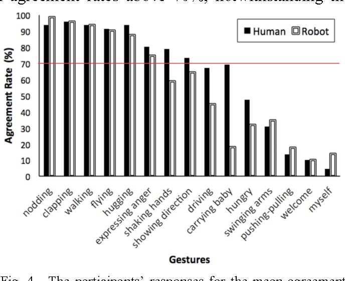 Figure 4 for Human-Recognizable Robotic Gestures