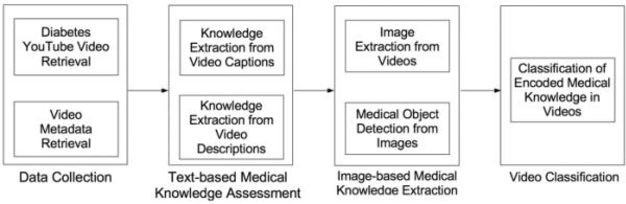 Figure 1 for YouTube for Patient Education: A Deep Learning Approach for Understanding Medical Knowledge from User-Generated Videos
