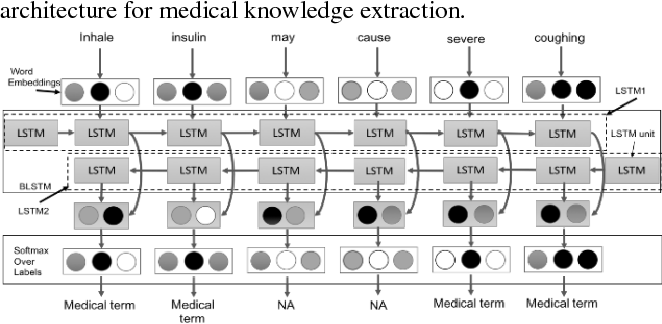 Figure 3 for YouTube for Patient Education: A Deep Learning Approach for Understanding Medical Knowledge from User-Generated Videos