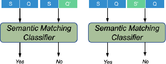 Figure 3 for Improving Question Generation with Sentence-level Semantic Matching and Answer Position Inferring