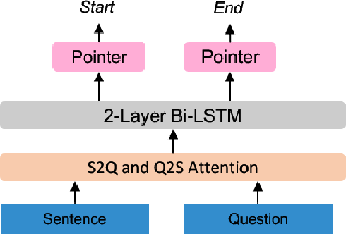 Figure 4 for Improving Question Generation with Sentence-level Semantic Matching and Answer Position Inferring