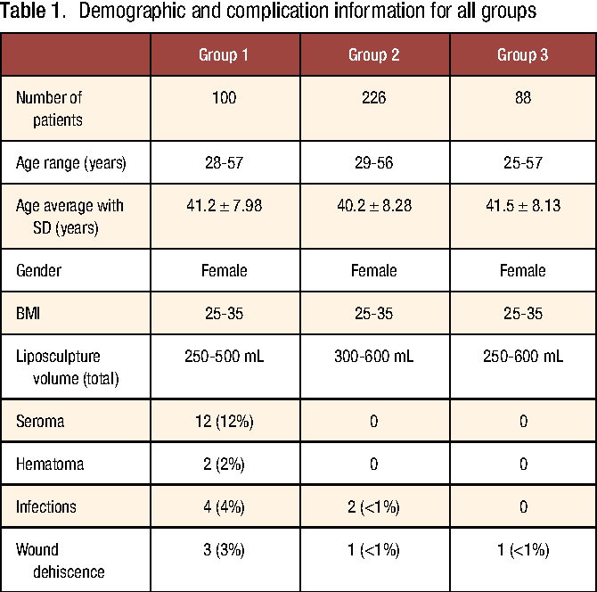 Table 1 from Use of Quilting Sutures During Abdominoplasty to
