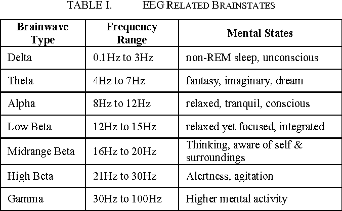 TABLE I. EEG RELATED BRAINSTATES
