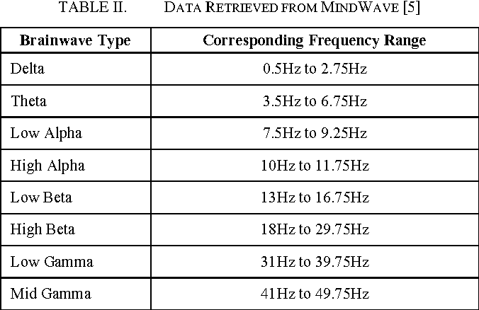 TABLE II. DATA RETRIEVED FROM MINDWAVE [5]