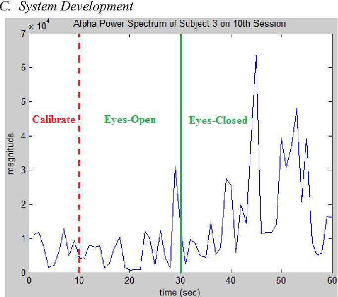 Fig. 2. Time interval distribution of calibration phase and event-controlled data.