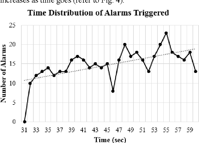 Fig. 4. Time distribution of total alarms triggered (300% as threshold).