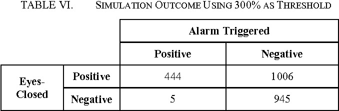 TABLE VI. SIMULATION OUTCOME USING 300% AS THRESHOLD