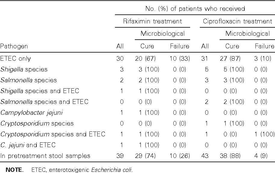 Table 3 from Rifaximin versus ciprofloxacin for the treatment of