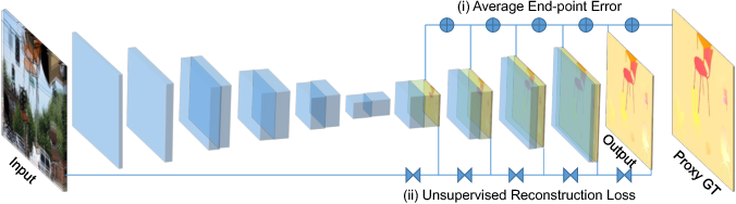 Figure 1 for Guided Optical Flow Learning