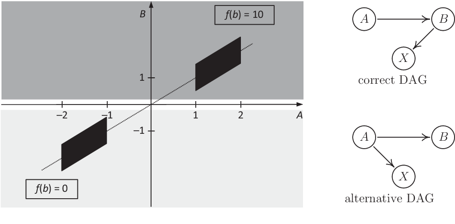 Figure 1 for On the Intersection Property of Conditional Independence and its Application to Causal Discovery
