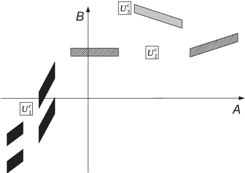 Figure 3 for On the Intersection Property of Conditional Independence and its Application to Causal Discovery