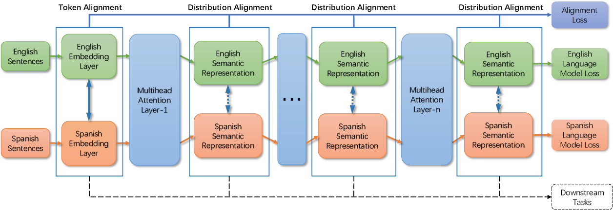 Figure 1 for Low-Resource Sequence Labeling via Unsupervised Multilingual Contextualized Representations