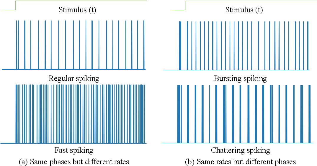 Figure 3 for Quantum Superposition Spiking Neural Network