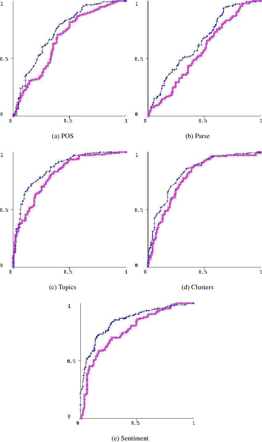 Figure 3 for Predictive Linguistic Features of Schizophrenia