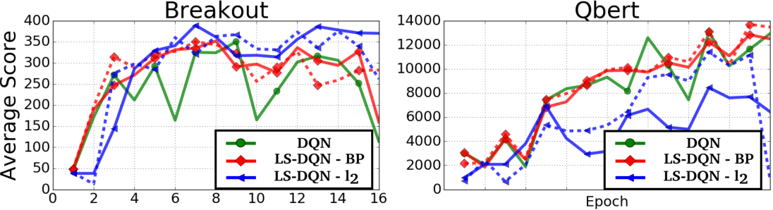 Figure 1 for Shallow Updates for Deep Reinforcement Learning