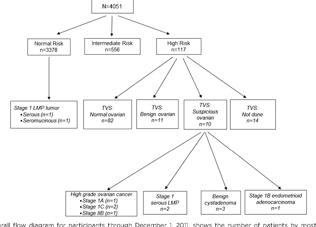 Figure 1. Overall flow diagram for participants through December 1, 2011, shows the number of patients by most acute ROCA (Risk of Ovarian Cancer Algorithm) category. Abbreviations: LMP, low malignant potential; TVS, transvaginal ultrasound.