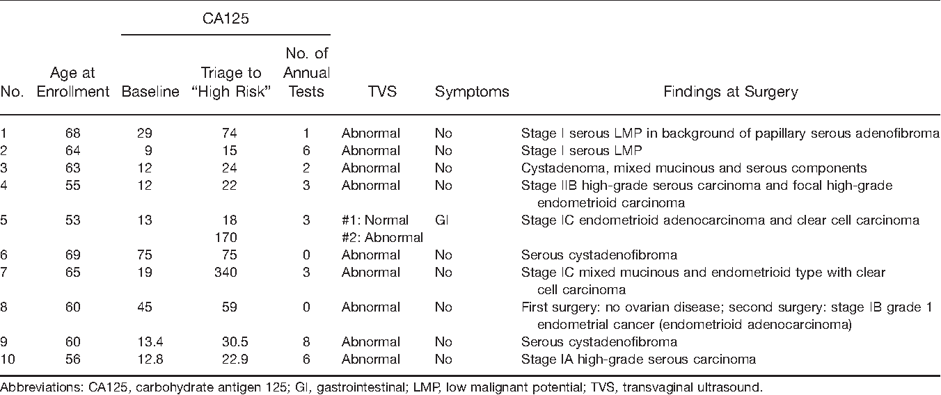 TABLE 3. Study-Directed Surgeries