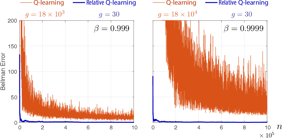 Figure 1 for Q-learning with Uniformly Bounded Variance: Large Discounting is Not a Barrier to Fast Learning
