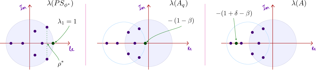 Figure 2 for Q-learning with Uniformly Bounded Variance: Large Discounting is Not a Barrier to Fast Learning